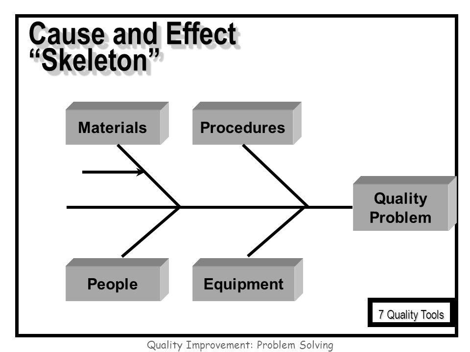 Quality Improvement: Problem Solving Cause and Effect Skeleton Quality Problem Materials EquipmentPeople Procedures 7 Quality Tools