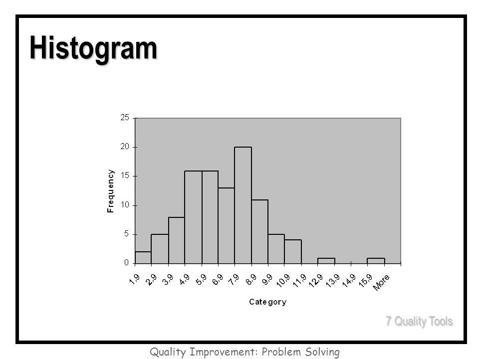 Quality Improvement: Problem Solving Histogram 7 Quality Tools