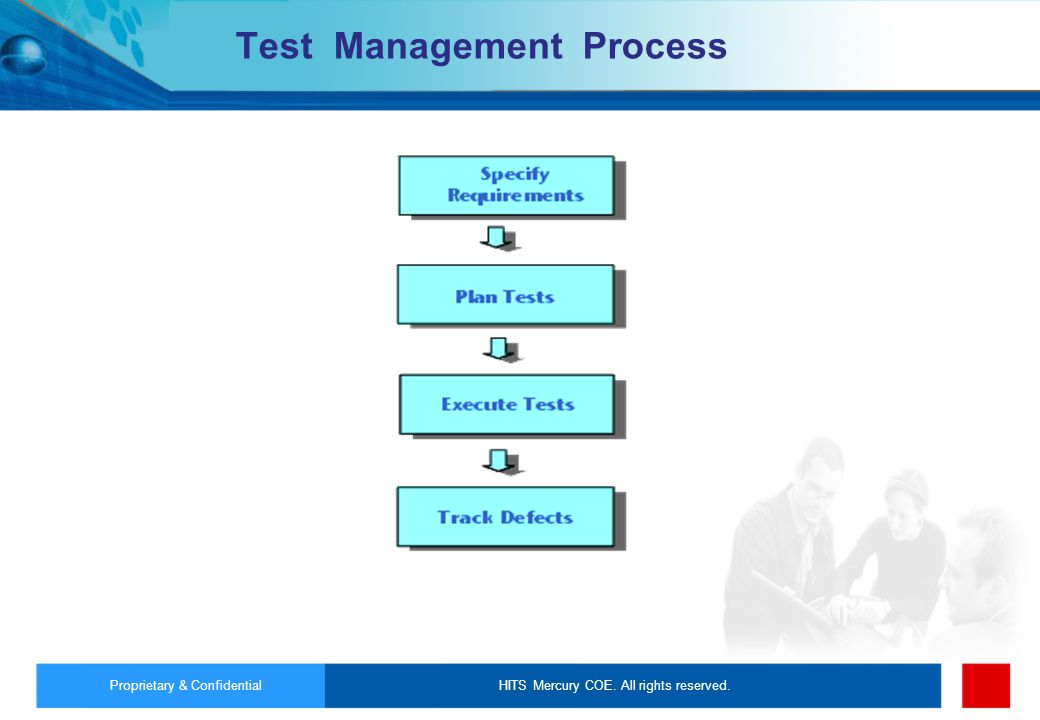 HITS Mercury COE. All rights reserved.Proprietary & Confidential Test Management Process