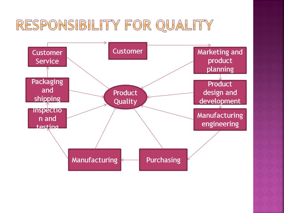 Product Quality Customer ManufacturingPurchasing Customer Service Packaging and shipping Inspectio n and testing Marketing and product planning Produc