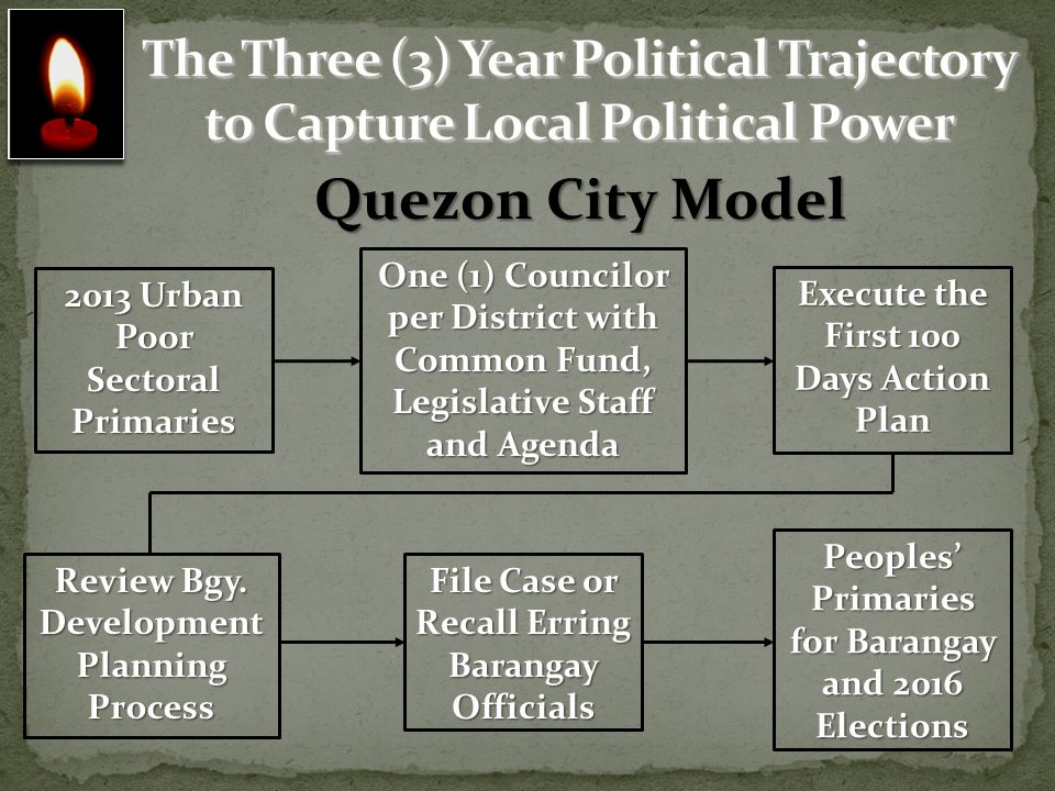 To raise and select God-loving, progressive and competent public officials from the rank of the urban poor sector, concerned with the common good and committed to the empowerment of the sector and the Filipino people to achieve a prosperous Philippines.