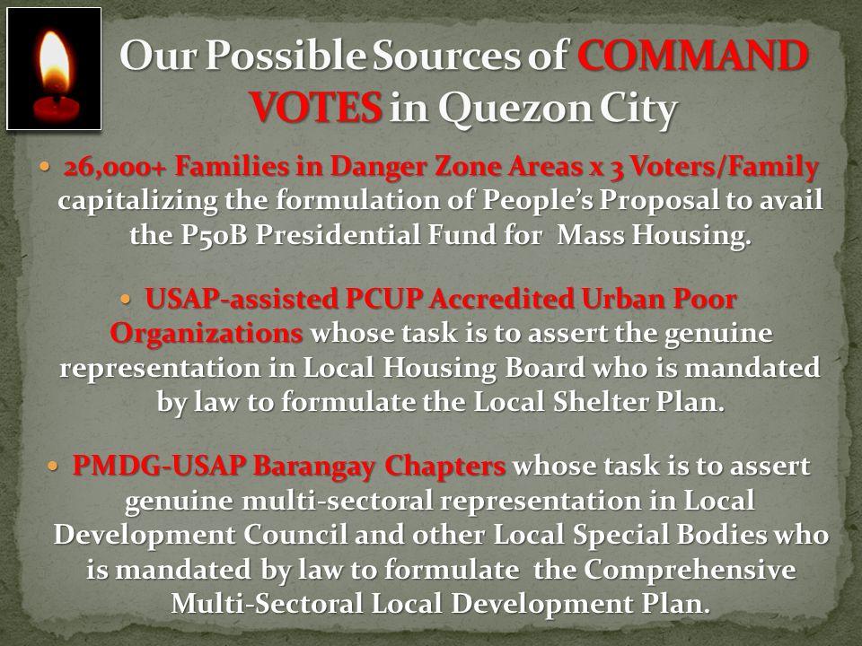 Organization of Prayer Warriors and Intercessors in all Barangays.