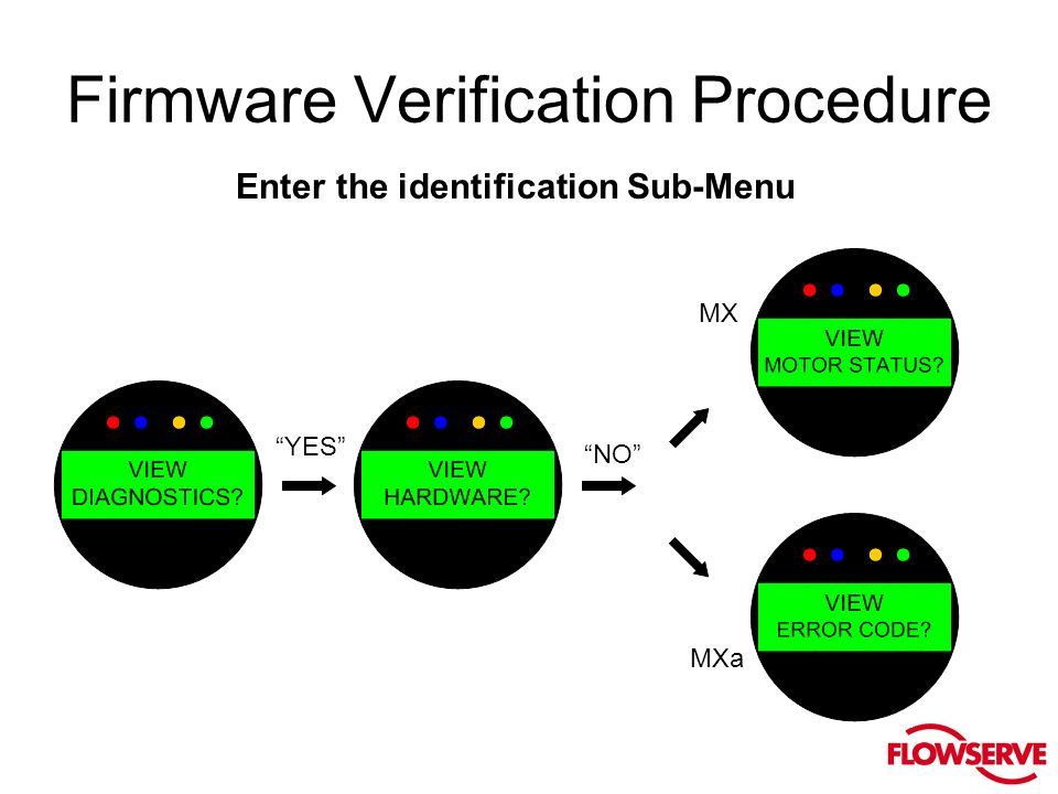 Firmware Verification Procedure Enter the identification Sub-Menu YES NO MX MXa