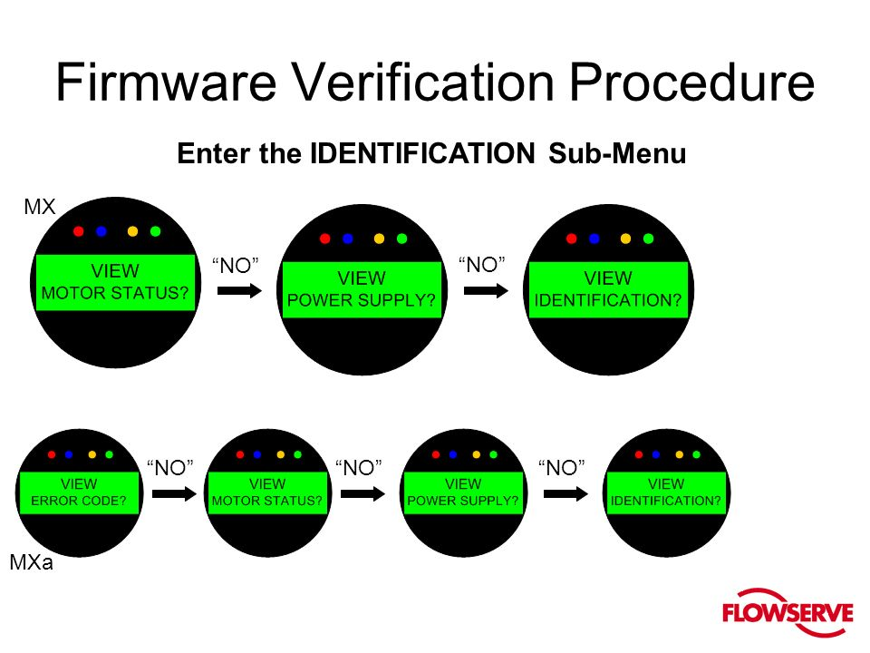 Firmware Verification Procedure Enter the IDENTIFICATION Sub-Menu NO MX MXa NO