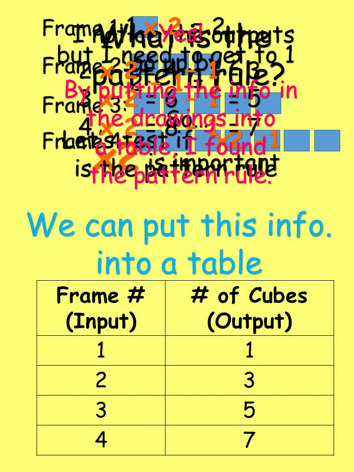 We can put this info. into a table Frame # (Input) # of Cubes (Output) 11 23 35 47 Frame 1: Frame 2: Frame 3: Frame 4: What is the pattern rule? I not