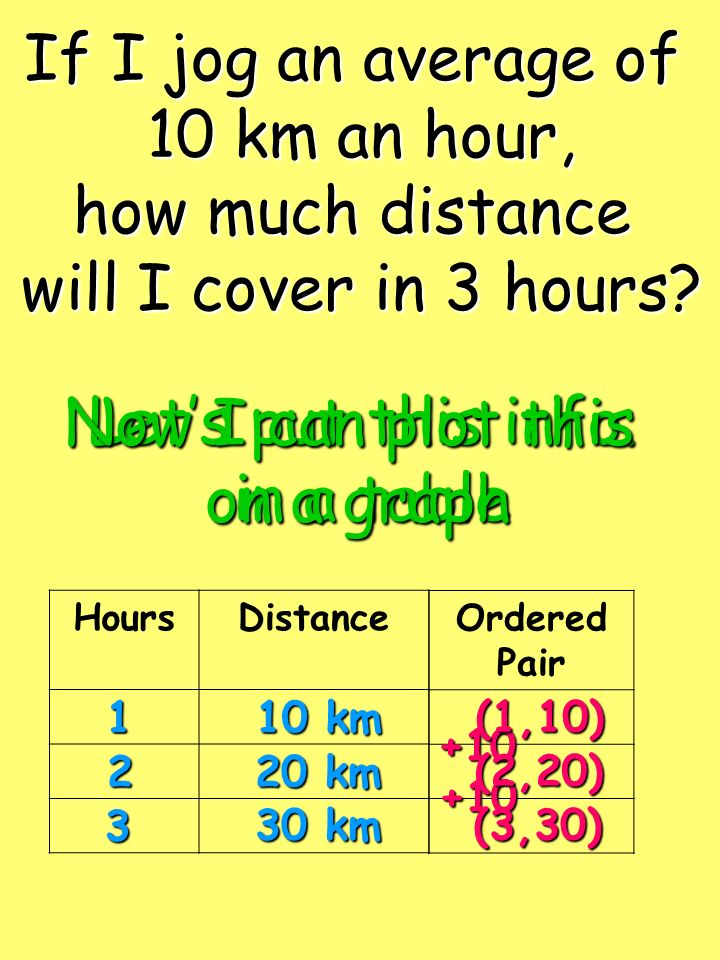 If I jog an average of 10 km an hour, how much distance will I cover in 3 hours? Lets put this info. in a table HoursDistance Ordered Pair1 2 3 10 km