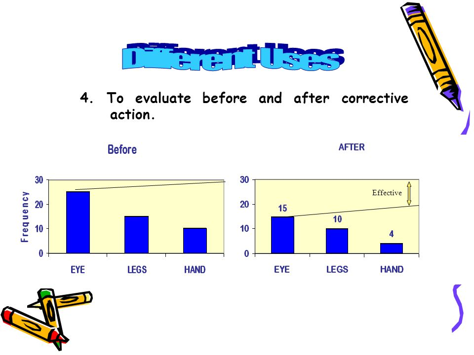 4. To evaluate before and after corrective action. Effective