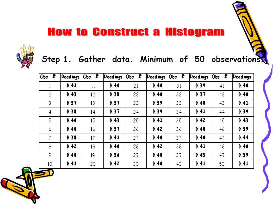 Step 1. Gather data. Minimum of 50 observations.