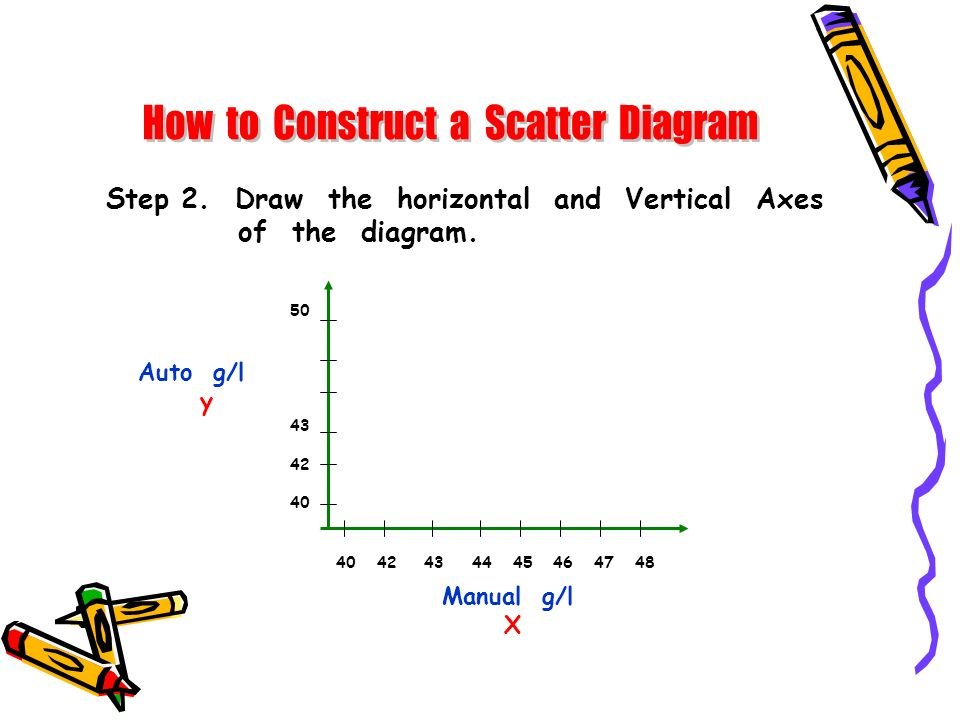 Step 2. Draw the horizontal and Vertical Axes of the diagram. Manual g/l X 40 42 43 44 45 46 47 48 50 43 42 40 Auto g/l y