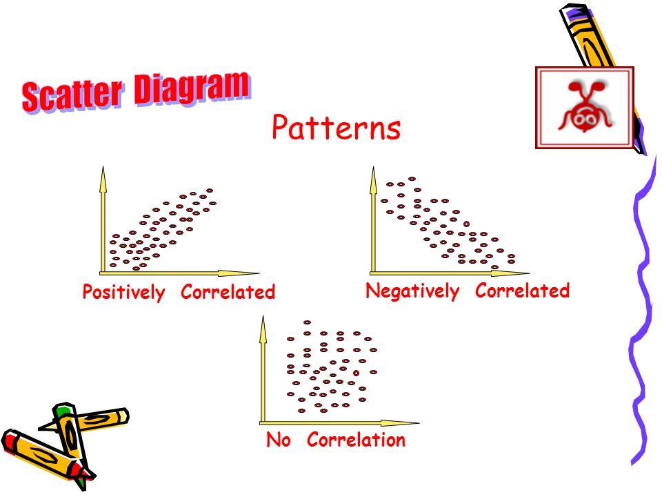 Patterns Positively Correlated Negatively Correlated No Correlation