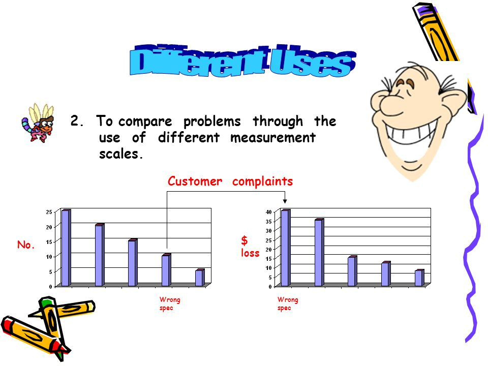 2. To compare problems through the use of different measurement scales. Customer complaints No. Wrong spec $ loss Wrong spec