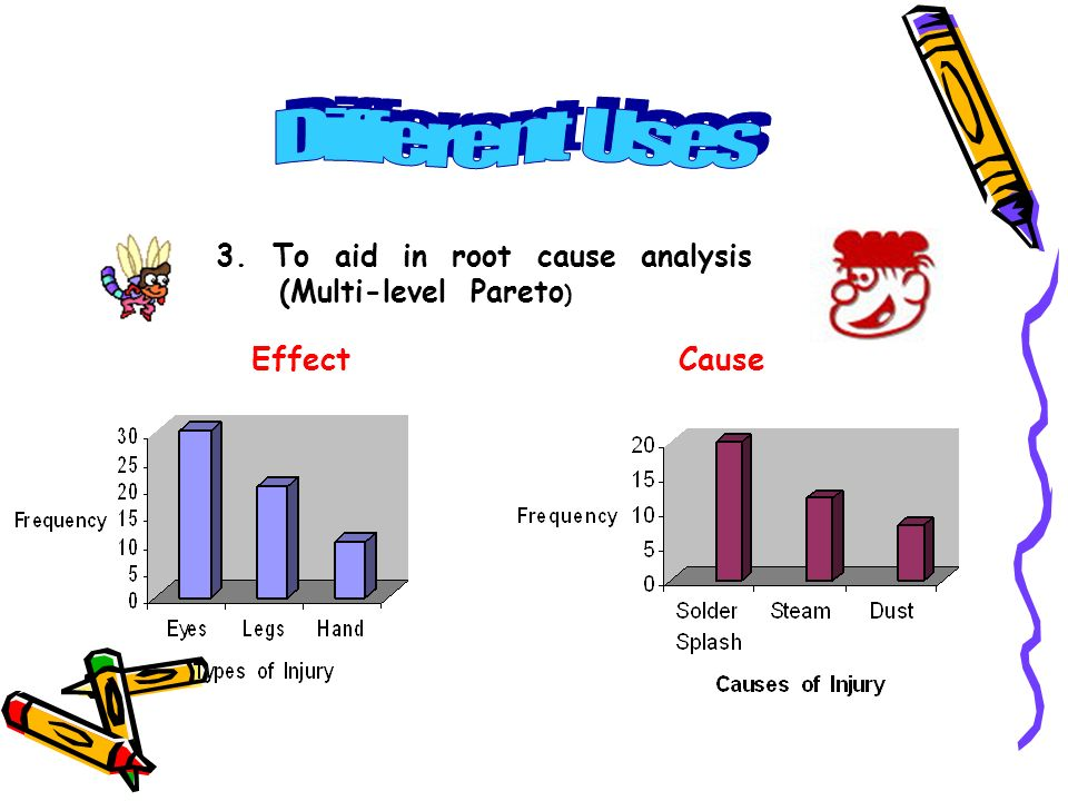 3. To aid in root cause analysis (Multi-level Pareto ) EffectCause