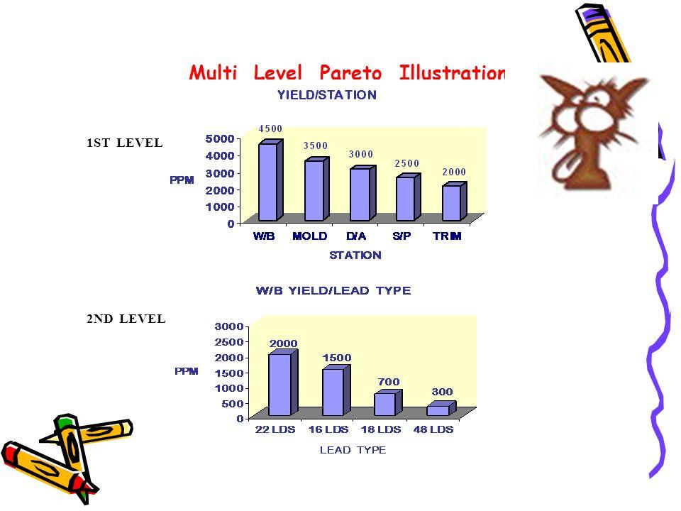 Multi Level Pareto Illustration 1ST LEVEL 2ND LEVEL