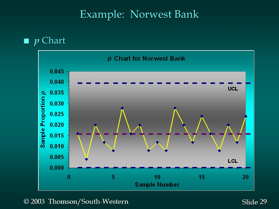 29 Slide © 2003 Thomson/South-Western Example: Norwest Bank n p Chart
