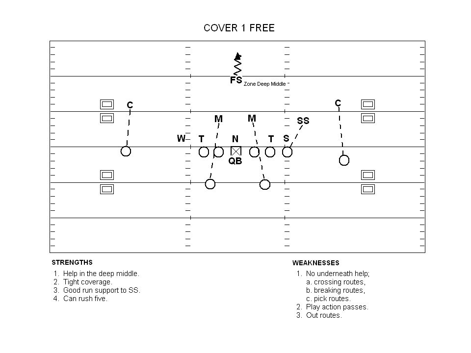 #7 The Double Square-in Read Key outside linebacker to the strong safety.