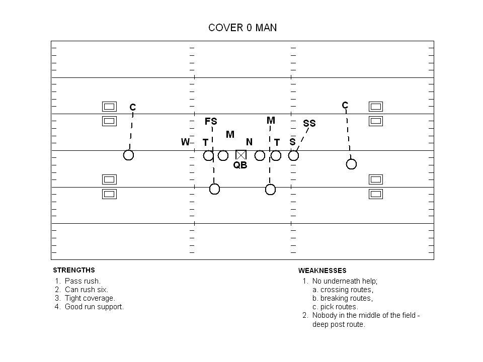 #3 The Inside - Sideline Read Key the strong safety or defender who will cover that area.
