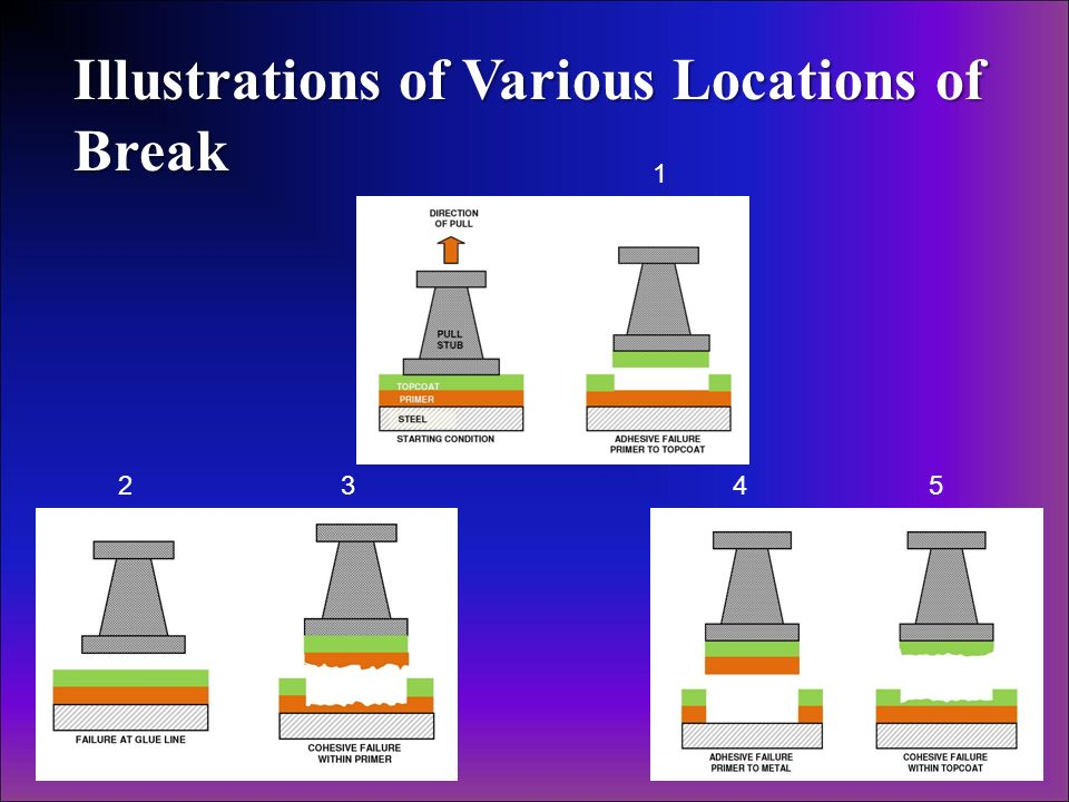 Illustrations of Various Locations of Break 1 2345