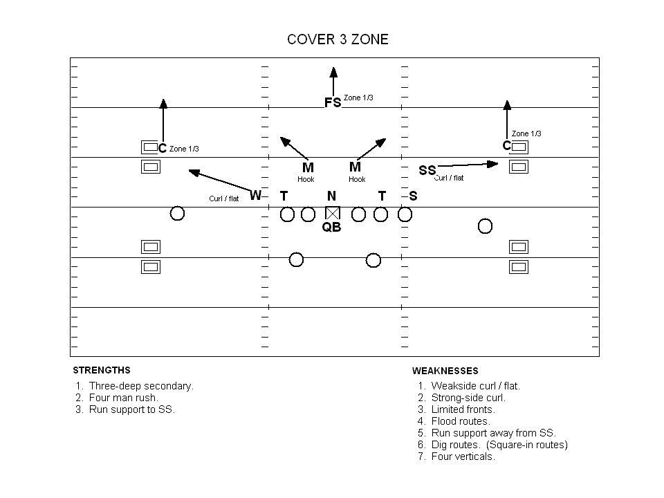 Cover 2 Zone