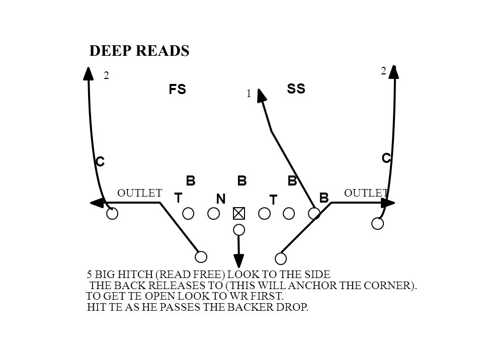 1 2 2 5 BIG HITCH (READ FREE) LOOK TO THE SIDE THE BACK RELEASES TO (THIS WILL ANCHOR THE CORNER). TO GET TE OPEN LOOK TO WR FIRST. HIT TE AS HE PASSE