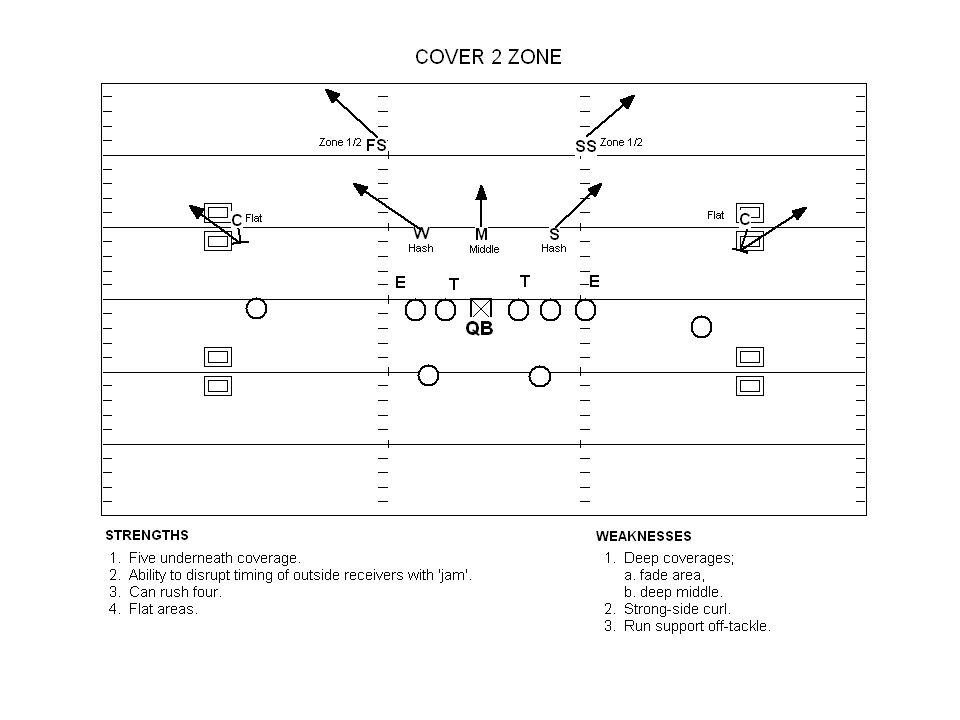 #5 The Curl - Flat / Swing Read Key flat defender.