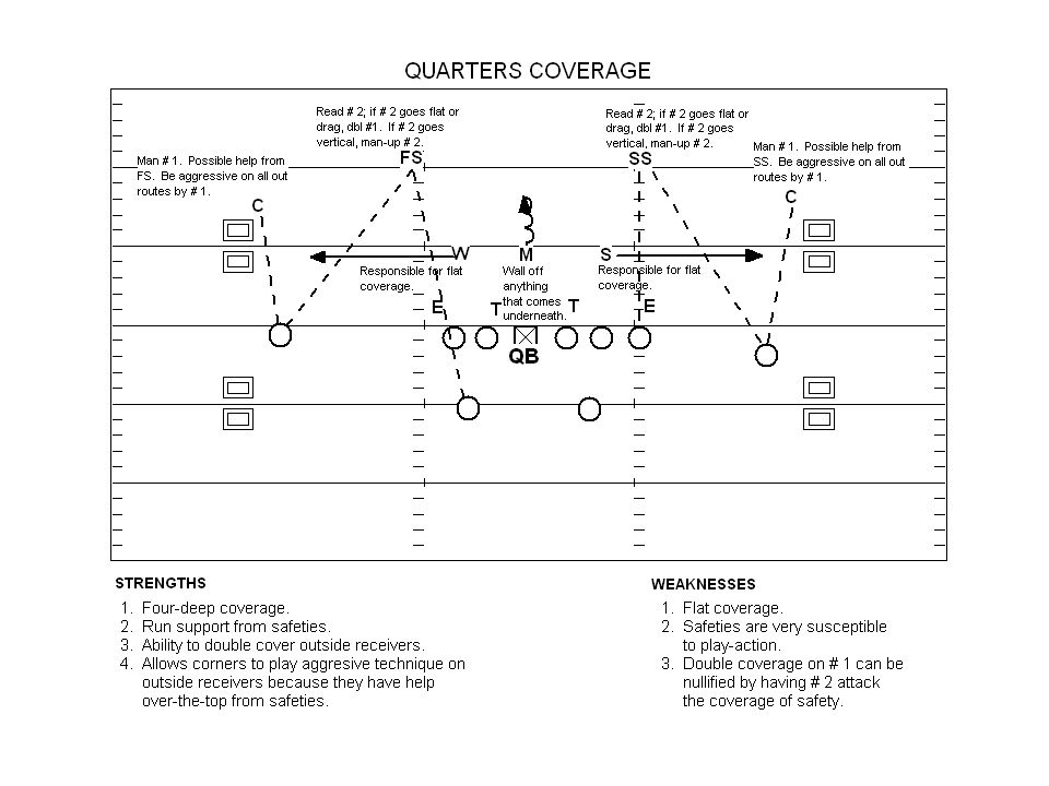 #10 Man (Single-coverage Reads) Where is the blitz coming from.