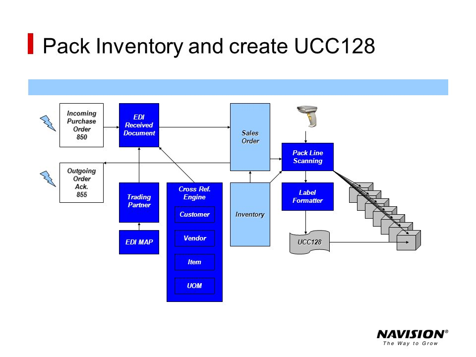 Pack Inventory and create UCC128 Inventory Customer Vendor Item UOM EDI MAP Trading Partner EDI Received DocumentSalesOrder Pack Line Scanning Label F