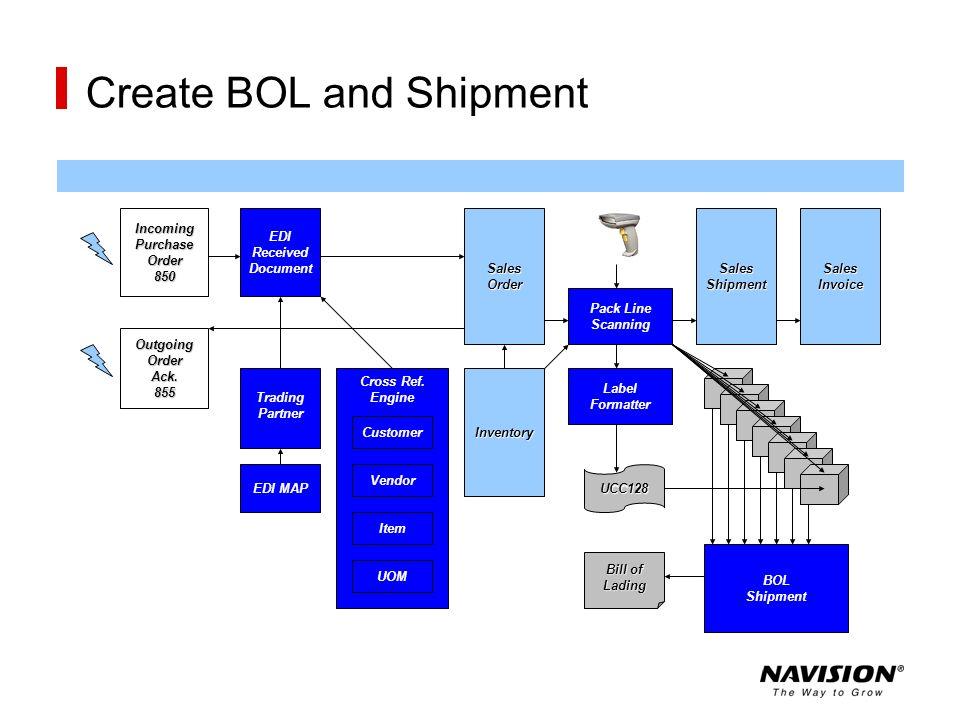 Create BOL and Shipment Inventory Customer Vendor Item UOM EDI MAP Trading Partner EDI Received DocumentSalesOrder Pack Line Scanning SalesShipment BO