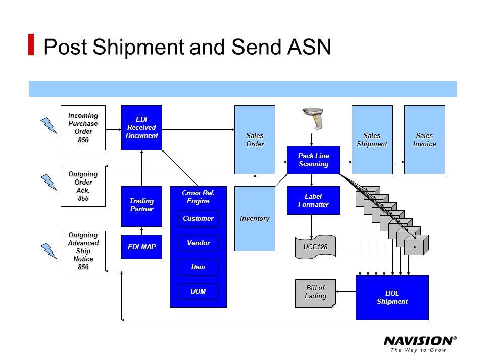 Post Shipment and Send ASN Inventory Customer Vendor Item UOM EDI MAP Trading Partner EDI Received DocumentSalesOrder Pack Line Scanning SalesShipment