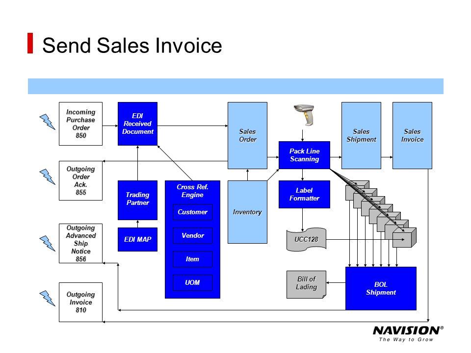 Send Sales Invoice Inventory Customer Vendor Item UOM EDI MAP Trading Partner EDI Received DocumentSalesOrder Pack Line Scanning SalesShipment BOL Shi