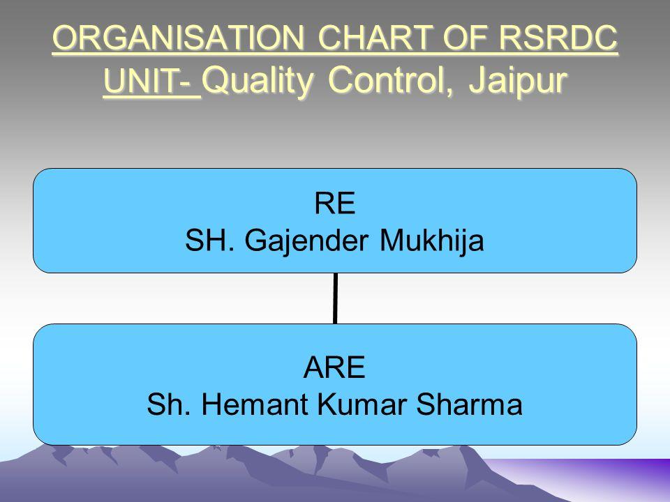 ORGANISATION CHART OF RSRDC UNIT- Quality Control, Jaipur RE SH. Gajender Mukhija ARE Sh. Hemant Kumar Sharma