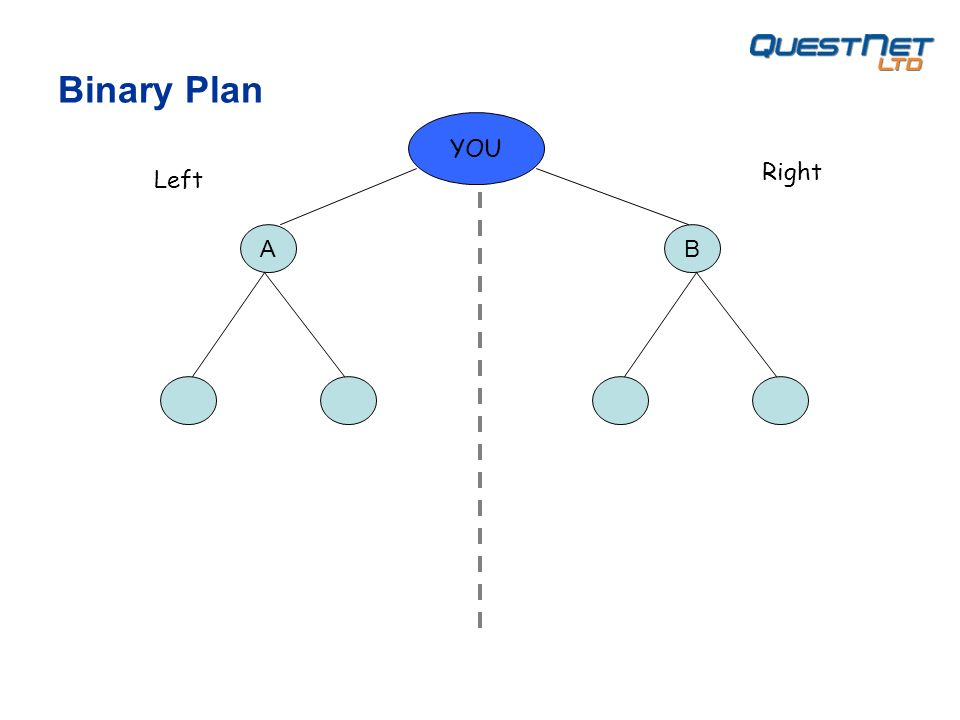 YOU Left Right AB Binary Plan