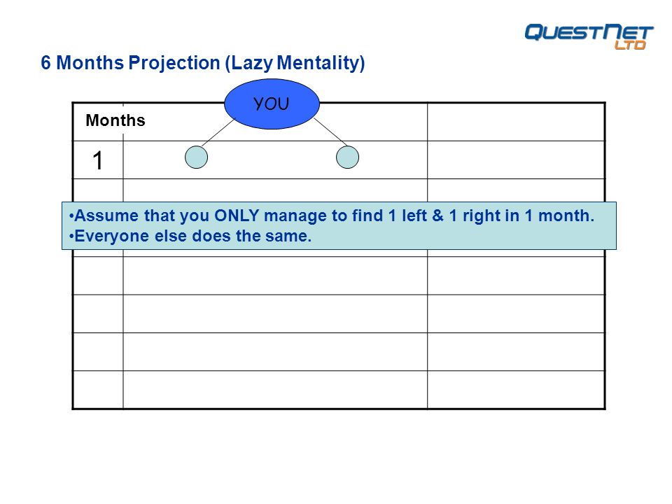 1 YOU 6 Months Projection (Lazy Mentality) Assume that you ONLY manage to find 1 left & 1 right in 1 month. Everyone else does the same. Months