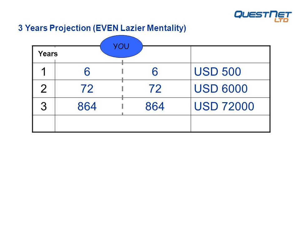 1 6 6USD 500 2 72 72USD 6000 3 864 864USD 72000 YOU 3 Years Projection (EVEN Lazier Mentality) Years