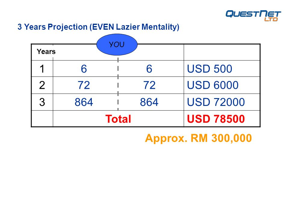 1 6 6USD USD USD TotalUSD YOU 3 Years Projection (EVEN Lazier Mentality) Years Approx.
