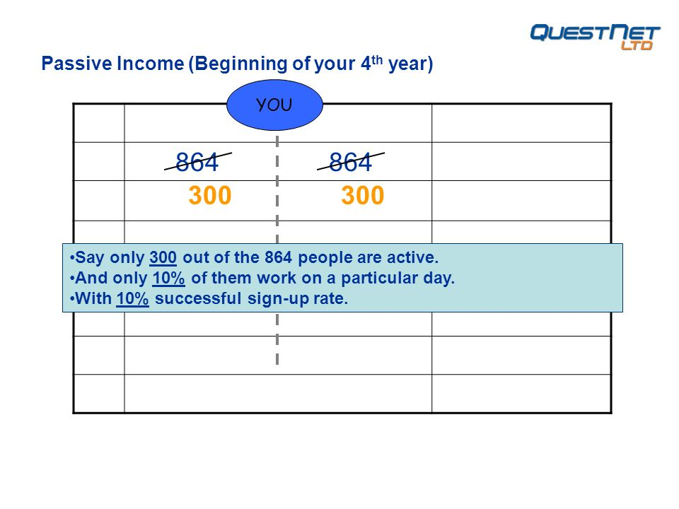 YOU Passive Income (Beginning of your 4 th year) 300 Say only 300 out of the 864 people are active.