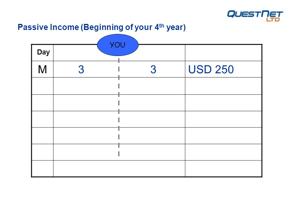 M 3 3USD 250 YOU Day Passive Income (Beginning of your 4 th year)