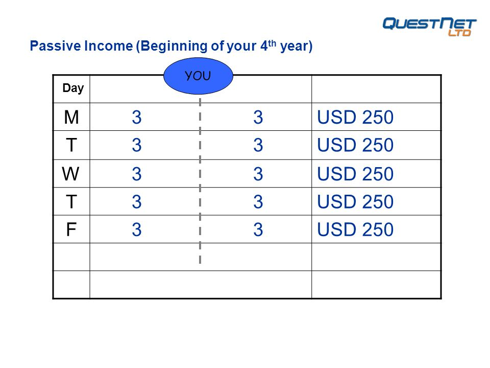 M 3 3USD 250 T 3 3USD 250 W 3 3USD 250 T 3 3USD 250 F 3 3USD 250 YOU Day Passive Income (Beginning of your 4 th year)