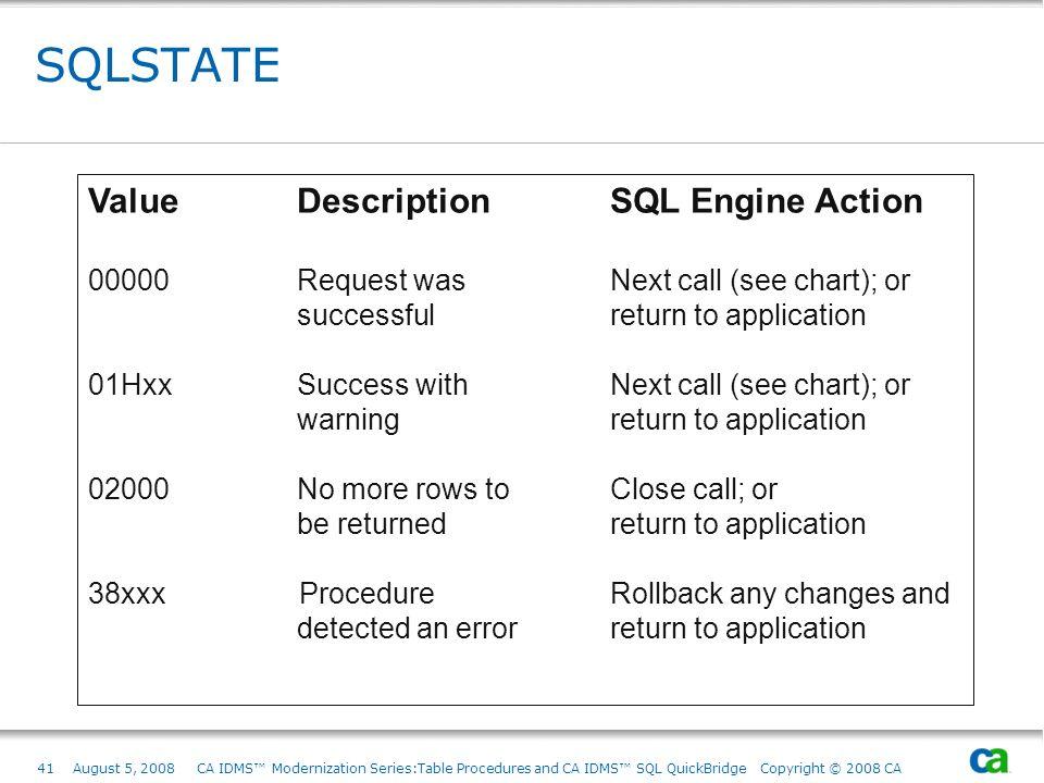 41August 5, 2008 CA IDMS Modernization Series:Table Procedures and CA IDMS SQL QuickBridge Copyright © 2008 CA SQLSTATE Value DescriptionSQL Engine Ac