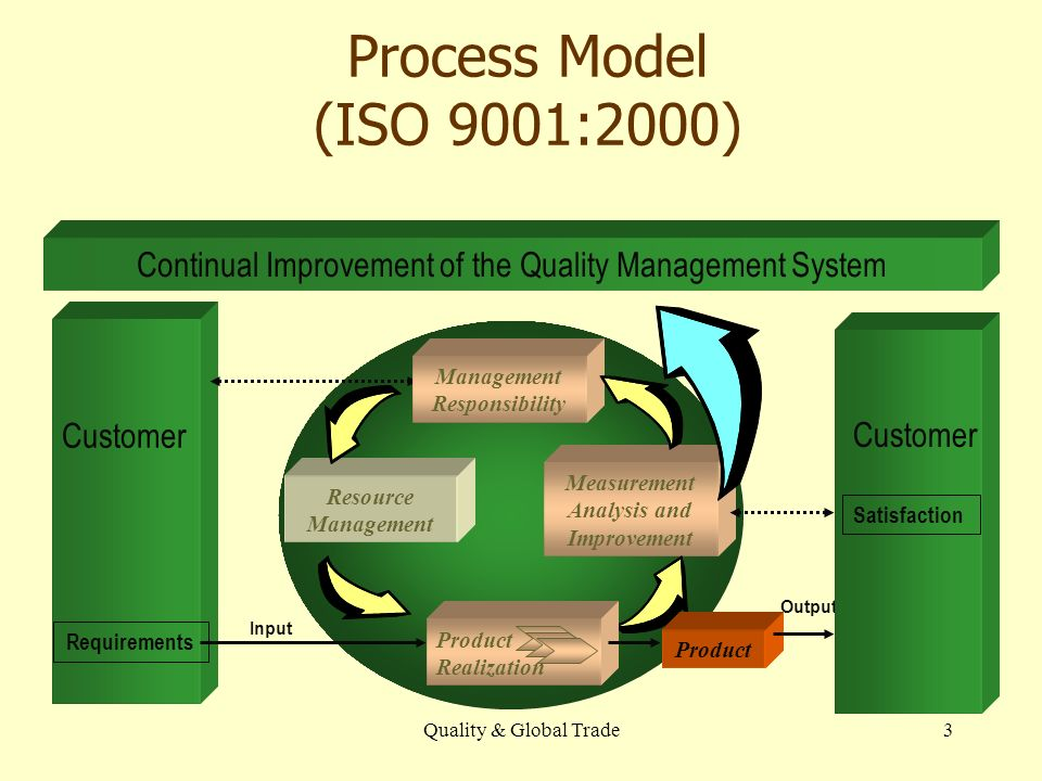 Quality & Global Trade3 Process Model (ISO 9001:2000) Customer Measurement Analysis and Improvement Resource Management Requirements Input Output Continual Improvement of the Quality Management System Product Realization Product Customer Satisfaction Management Responsibility