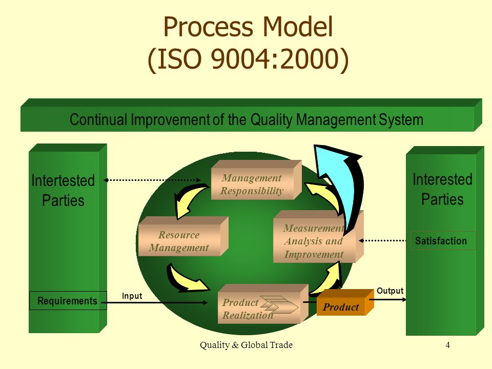 Quality & Global Trade4 Process Model (ISO 9004:2000) Intertested Parties Measurement Analysis and Improvement Resource Management Requirements Input Output Continual Improvement of the Quality Management System Product Realization Product Interested Parties Satisfaction Management Responsibility