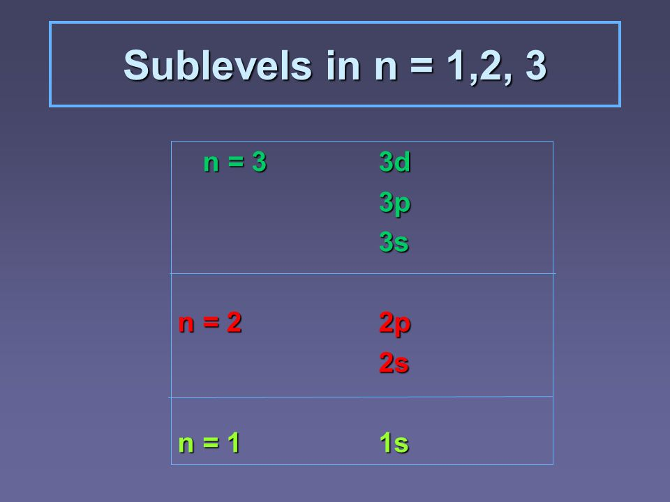 Sublevels in n = 1,2, 3 n = 33d 3p3s n = 2 2p 2s n = 11s