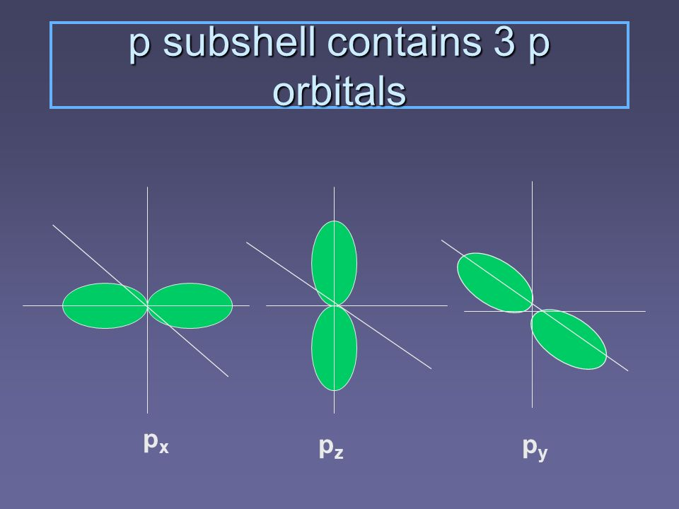 p subshell contains 3 p orbitals pxpx pzpz pypy