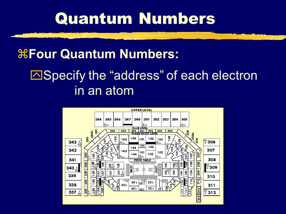 Quantum Numbers UPPER LEVEL zFour Quantum Numbers: ySpecify the address of each electron in an atom