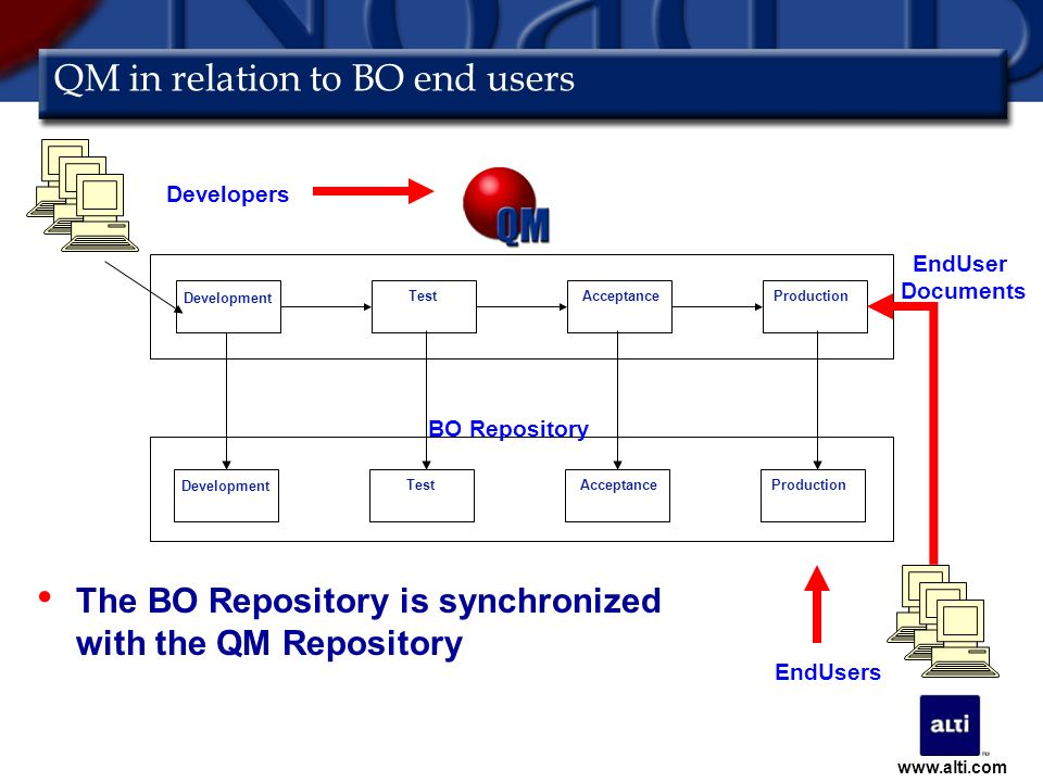 QM in relation to BO end users The BO Repository is synchronized with the QM Repository BO Repository Developers Development TestAcceptanceProduction Development TestAcceptanceProduction Development EndUsers EndUser Documents www.alti.com