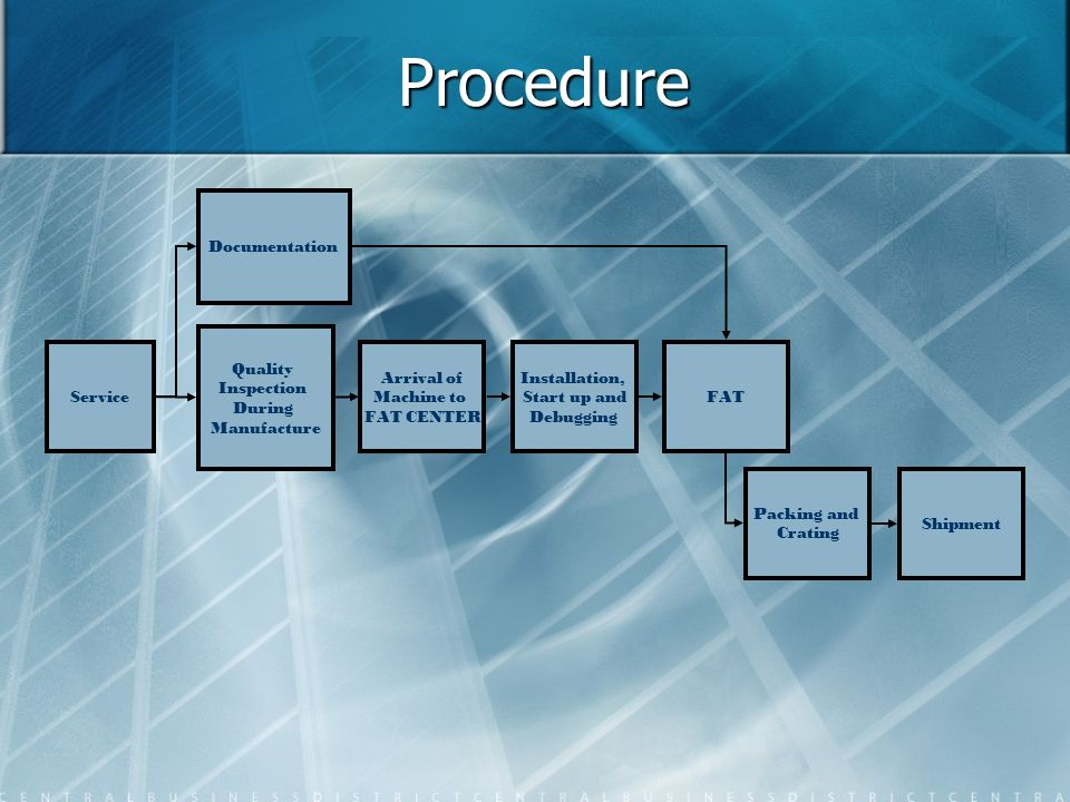 Procedure Service Quality Inspection During Manufacture Documentation Arrival of Machine to FAT CENTER Installation, Start up and Debugging FAT Packin