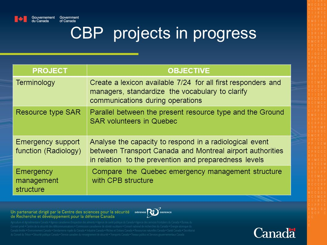 CBP projects in progress PROJECTOBJECTIVE TerminologyCreate a lexicon available 7/24 for all first responders and managers, standardize the vocabulary to clarify communications during operations Resource type SARParallel between the present resource type and the Ground SAR volunteers in Quebec Emergency support function (Radiology) Analyse the capacity to respond in a radiological event between Transport Canada and Montreal airport authorities in relation to the prevention and preparedness levels Emergency management structure Compare the Quebec emergency management structure with CPB structure