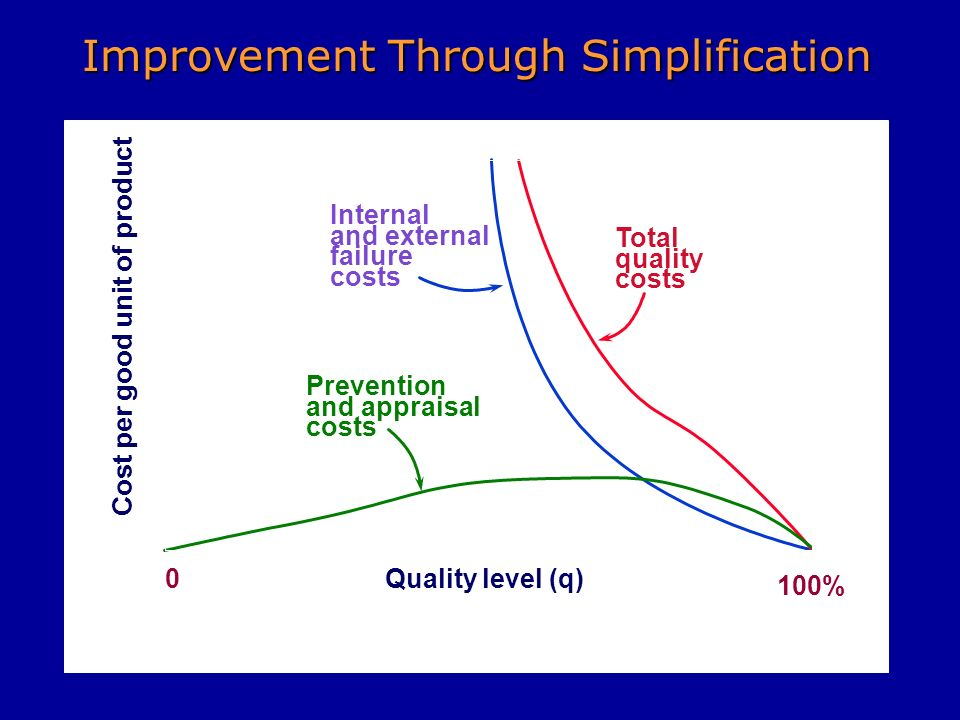 Cost per good unit of product 0 100% Quality level (q) Optimum quality level Total quality costs Internal and external failure costs Minimum total cos