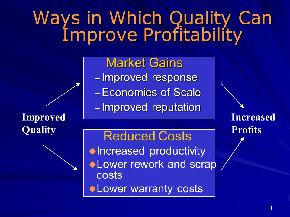 11 Ways in Which Quality Can Improve Profitability Market Gains – Improved response – Economies of Scale – Improved reputation Reduced Costs Increased