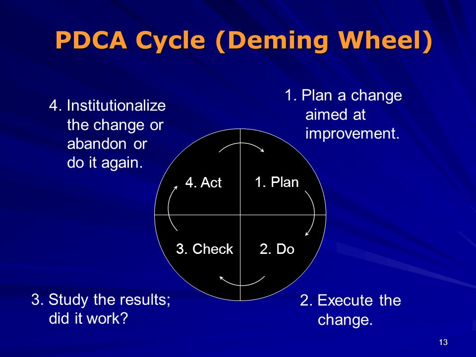 13 PDCA Cycle (Deming Wheel) 1. Plan a change aimed at improvement. 1. Plan 2. Execute the change. 2. Do 3. Study the results; did it work? 3. Check 4