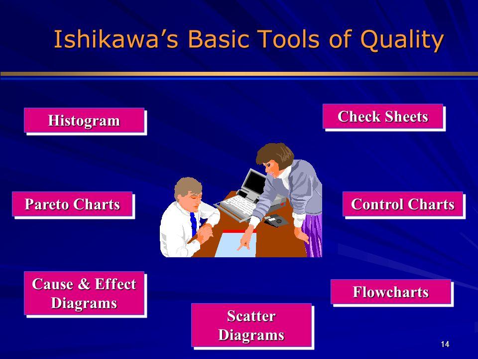 14 Ishikawas Basic Tools of Quality HistogramHistogram Pareto Charts Cause & Effect Diagrams Check Sheets Scatter Diagrams FlowchartsFlowcharts Contro